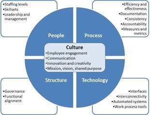 Complex graphic related to organizational assessments; please contact news@fmpconsulting.com for more information