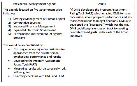 Complex table related to Bush PMA items; please contact news@fmpconsulting.com for more information
