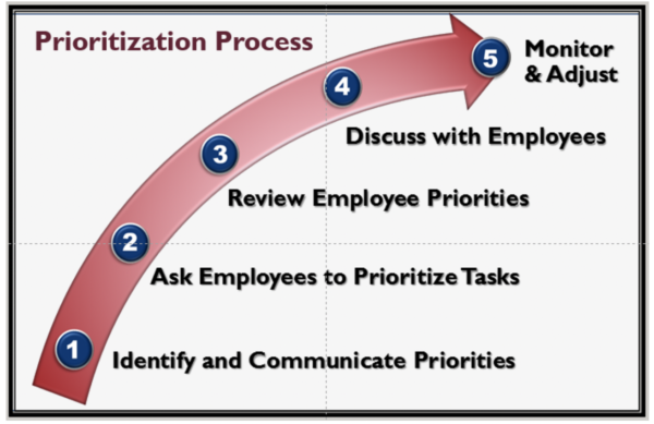 Visual depiction of the 5 prioritization steps described in the narrative