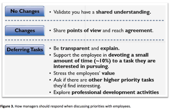 Complex table related to discussing priorities with employees; please contact news@fmpconsulting.com for more information