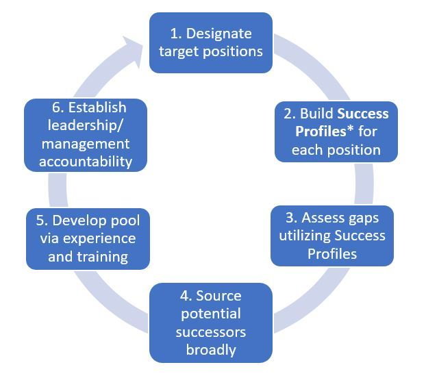 A chart outlining a six-step model for succession planning: 1. Designate target positions 2. Build Success Profiles* for each position 3. Assess gaps utilizing Success Profiles  4. Source potential successors broadly 5. Develop pool via experience and training 6. Establish leadership/ management accountability